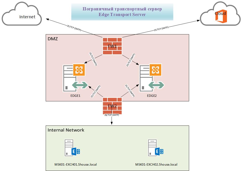 Microsoft-exchange-edge-servers-scheme