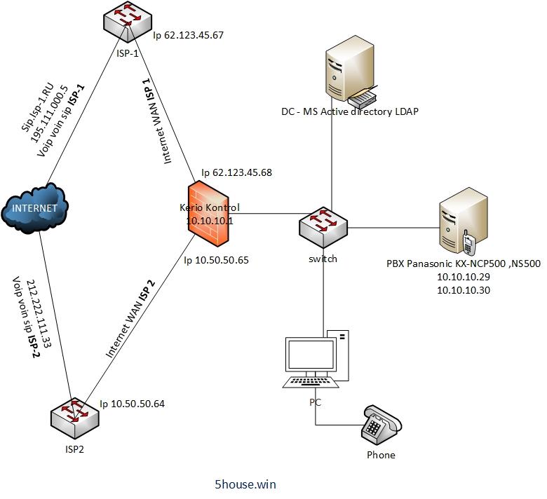 Kerio Kontrol firewall телефония voip voin sip traffic rules