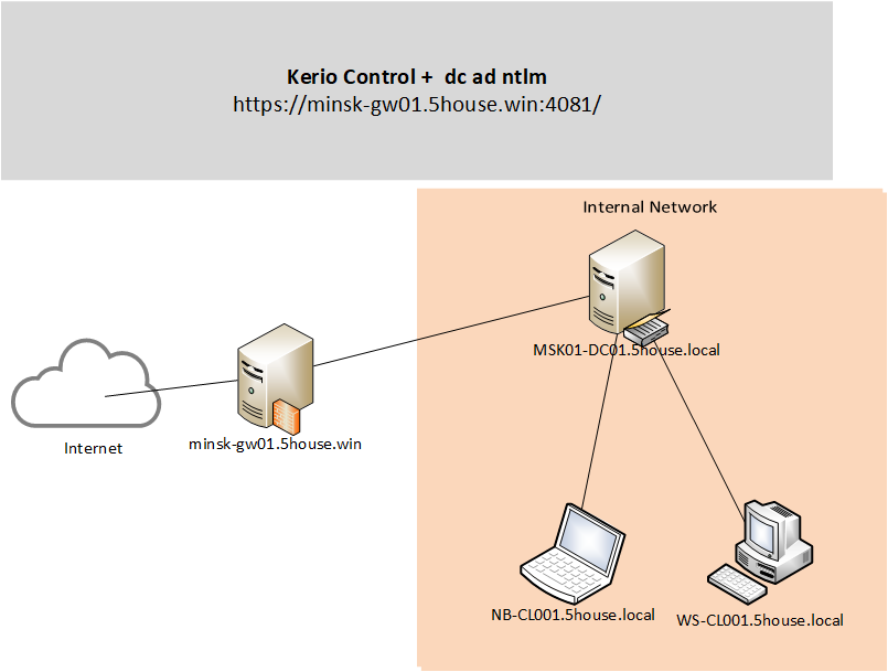 Kerio-Control-Automatic-user-authentication-using-NTLM