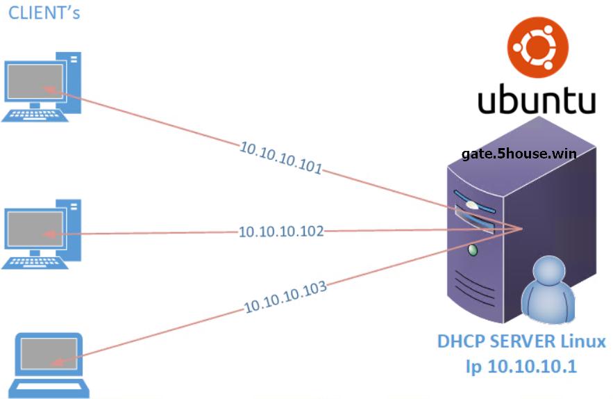 linux-ubuntu-dhcp-server