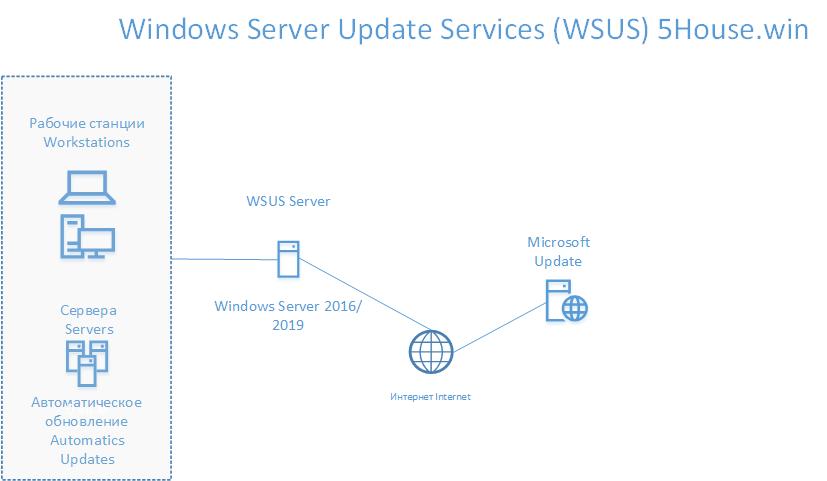 wsus-windows-scheme-plan